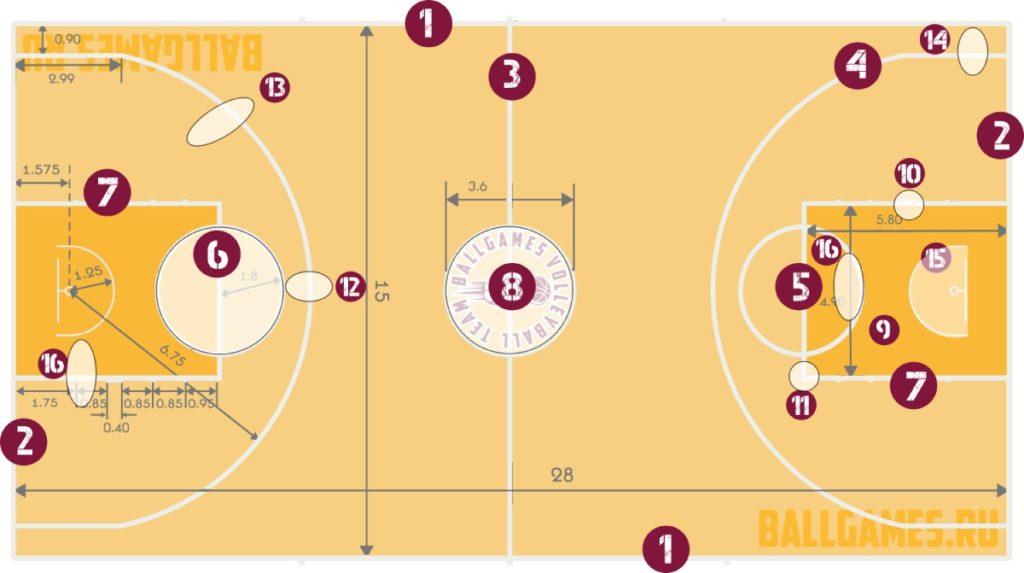 Разметка и зоны баскетбола